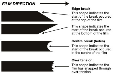 If film breaks when wrapping, a close examination of the film break profile will help to identify where the break began. From this, the cause of the break can often be traced back to either the roll, the bale or the film catching on the wrapper, depending where the break began.